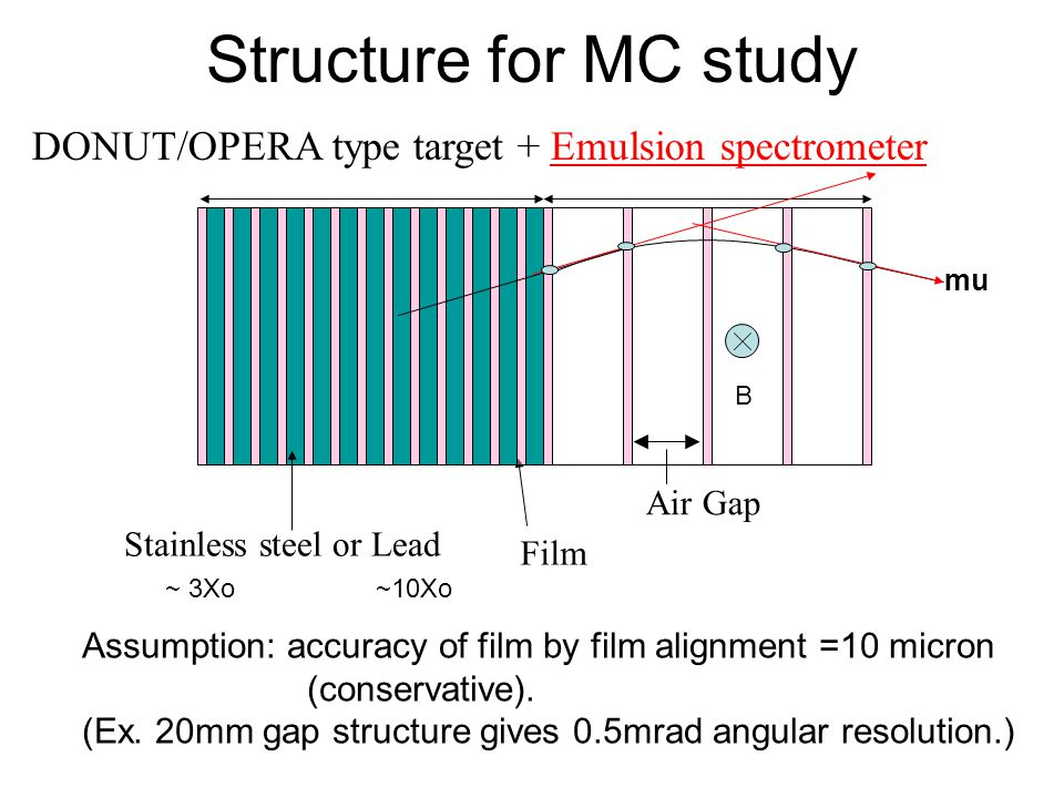 Structure for MC study DONUT/OPERA type target + Emulsion spectrometer