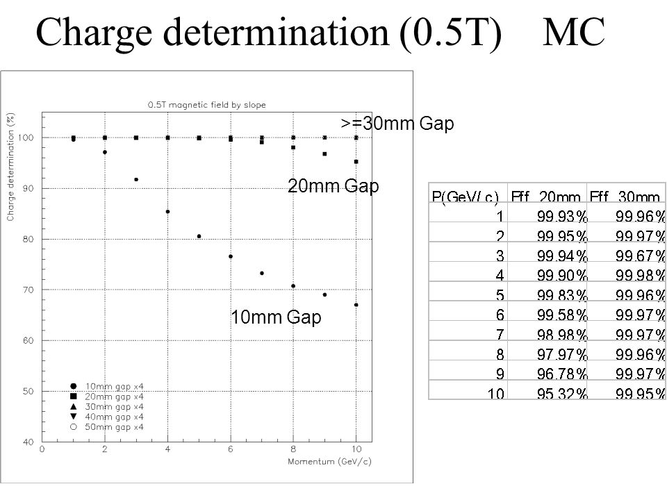 Charge determination (0.5T) MC
