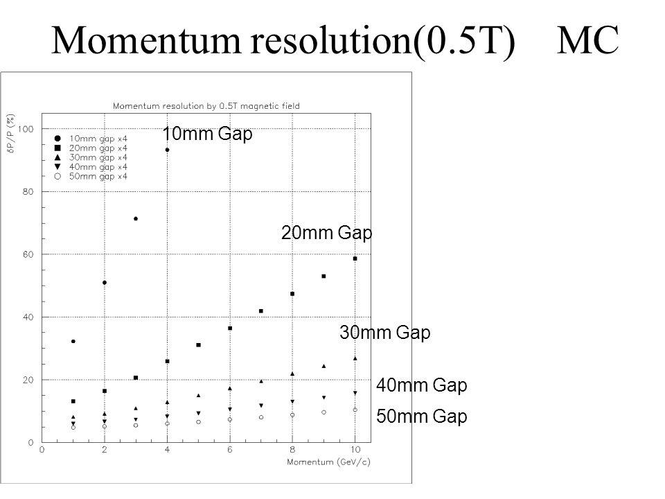 Momentum resolution(0.5T) MC
