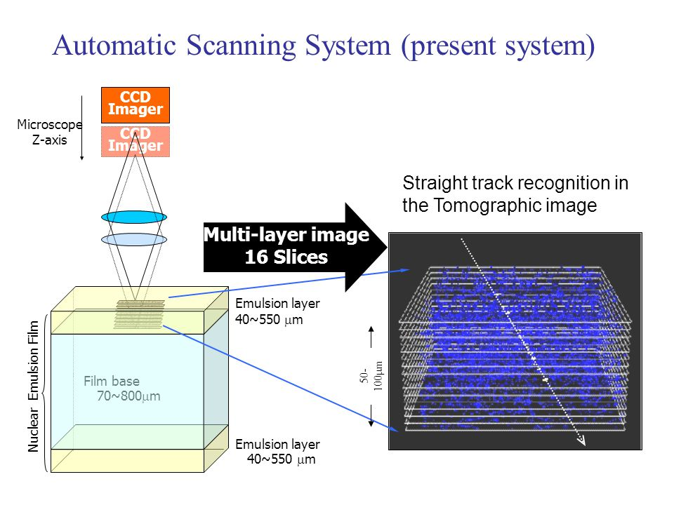 Automatic Scanning System (present system)
