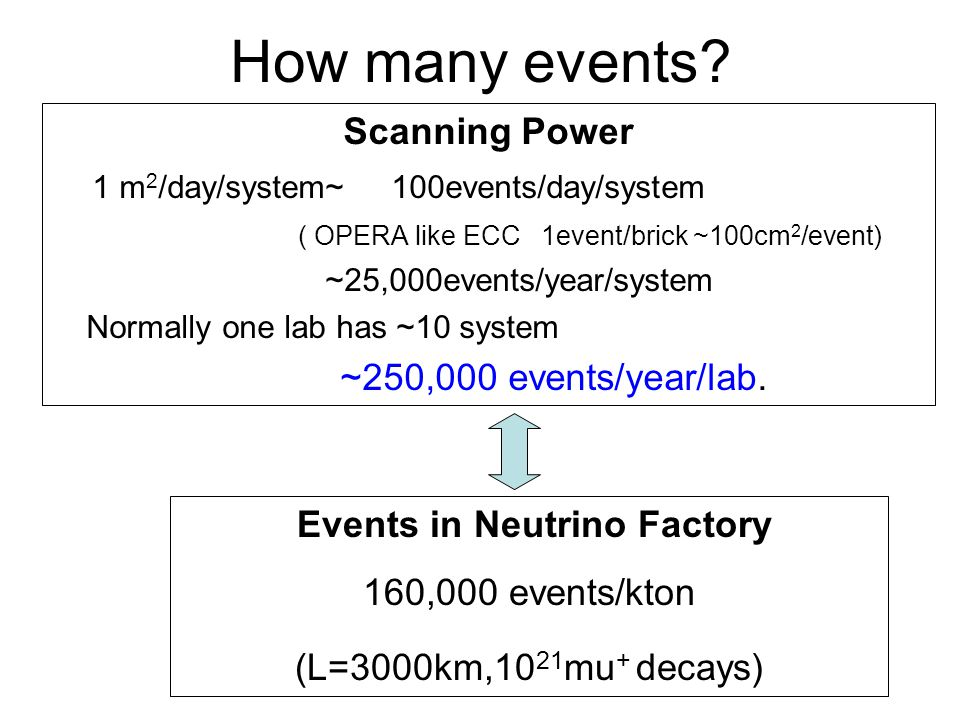 Events in Neutrino Factory