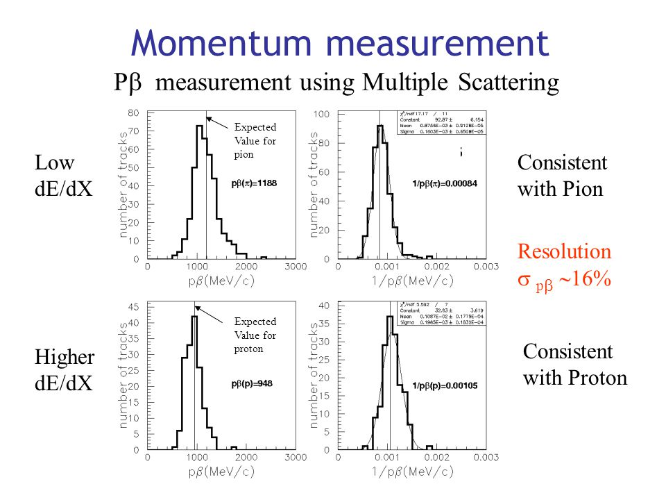 Pb measurement using Multiple Scattering