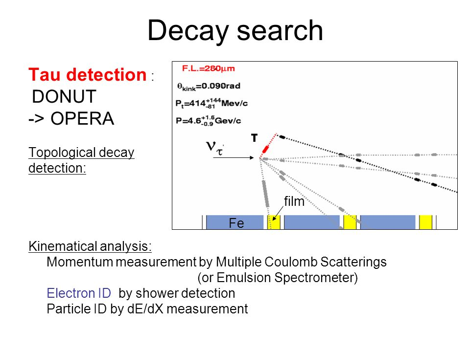 Decay search Tau detection : -> OPERA τ DONUT Topological decay