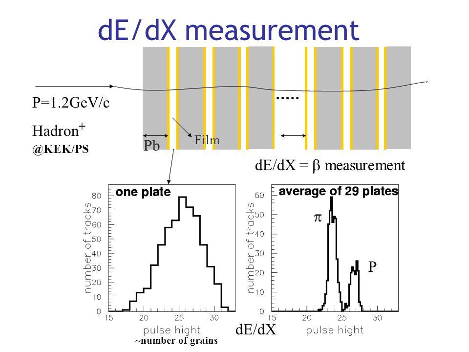 dE/dX measurement @KEK/PS P=1.2GeV/c Hadron+ Pb dE/dX = b measurement