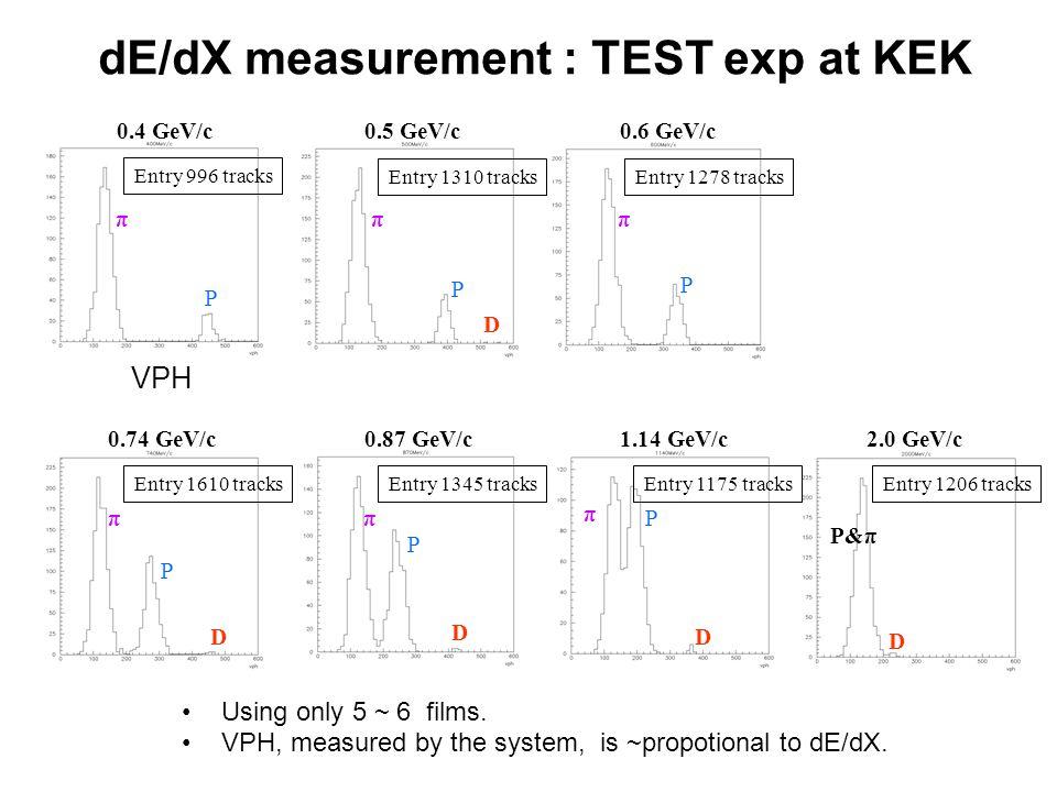 dE/dX measurement : TEST exp at KEK