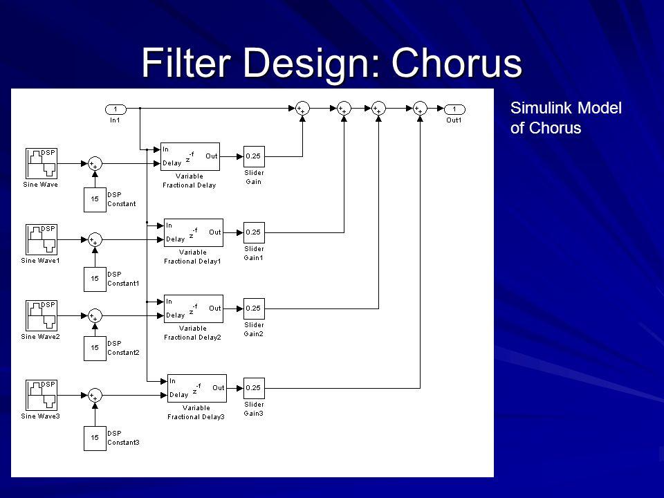 Filter Design: Chorus Simulink Model of Chorus
