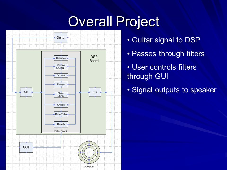 Overall Project Guitar signal to DSP Passes through filters