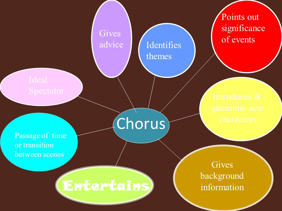Chorus Entertains Points out significance of events Gives advice