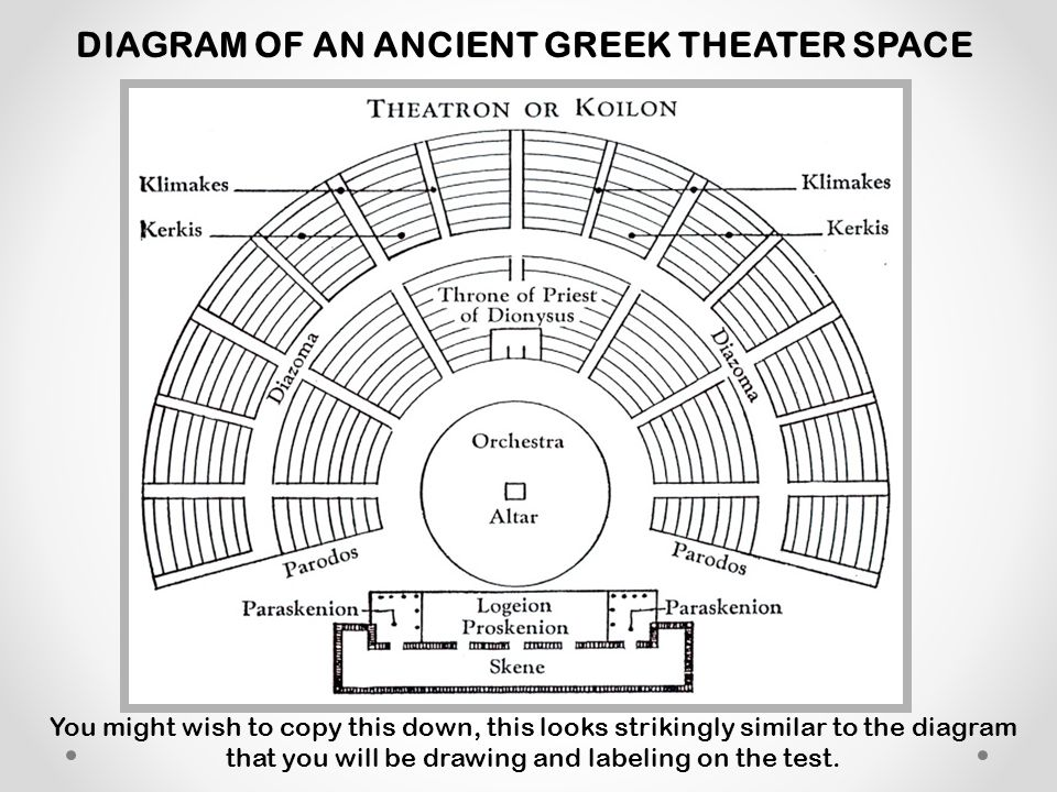 DIAGRAM OF AN ANCIENT GREEK THEATER SPACE