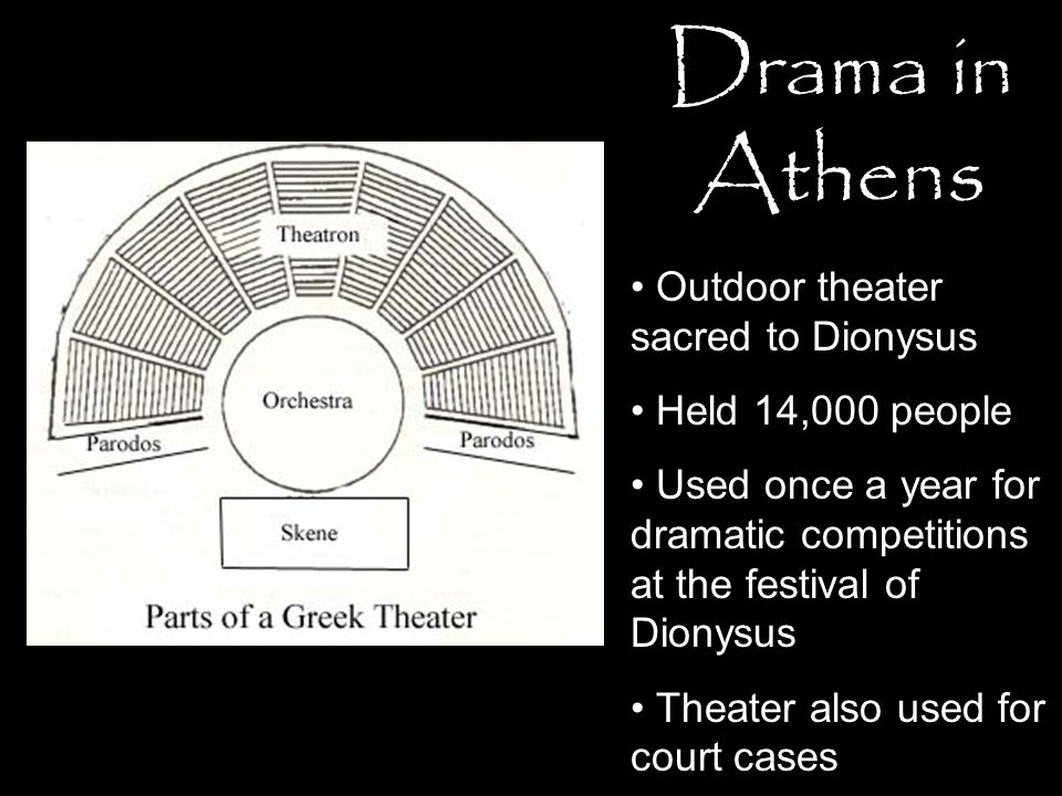 Drama in Athens Outdoor theater sacred to Dionysus Held 14,000 people