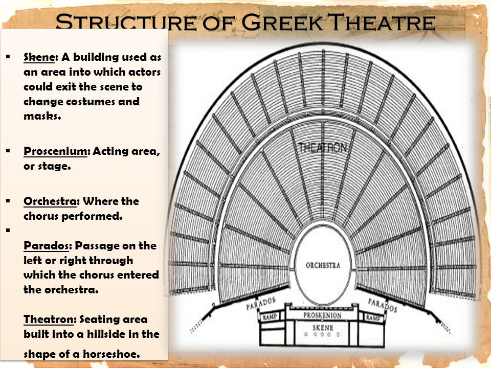 Structure of Greek Theatre