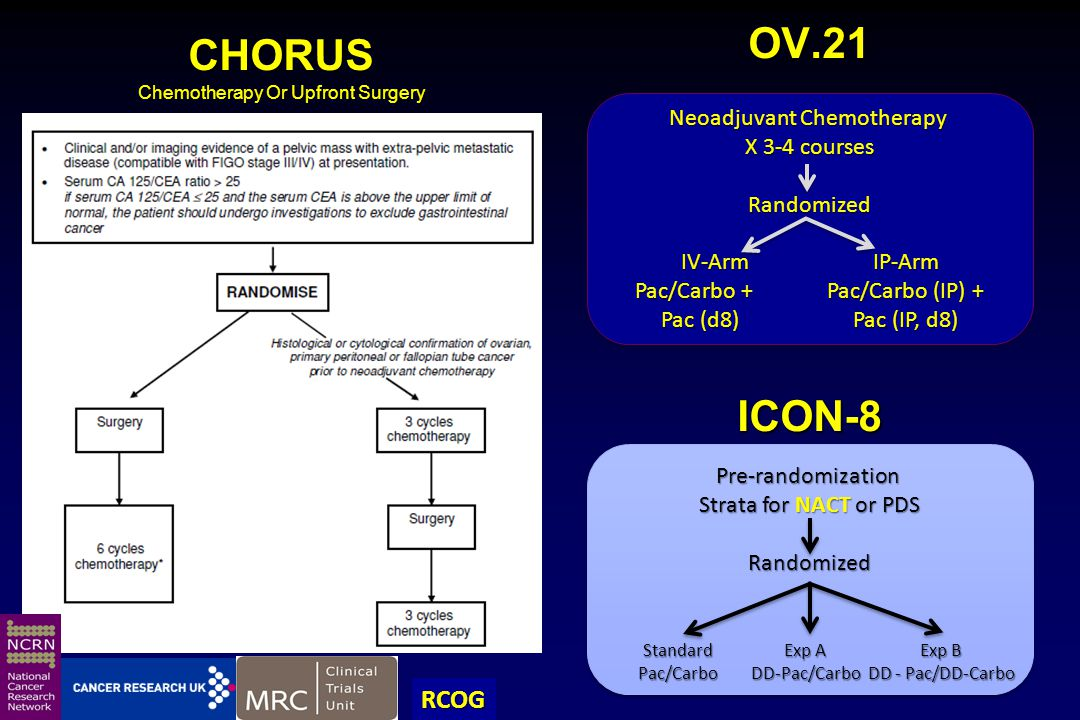 CHORUS Chemotherapy Or Upfront Surgery