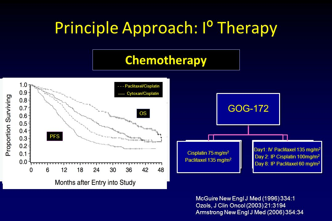 Principle Approach: Iº Therapy