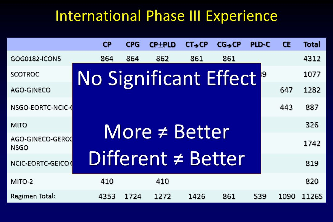 International Phase III Experience