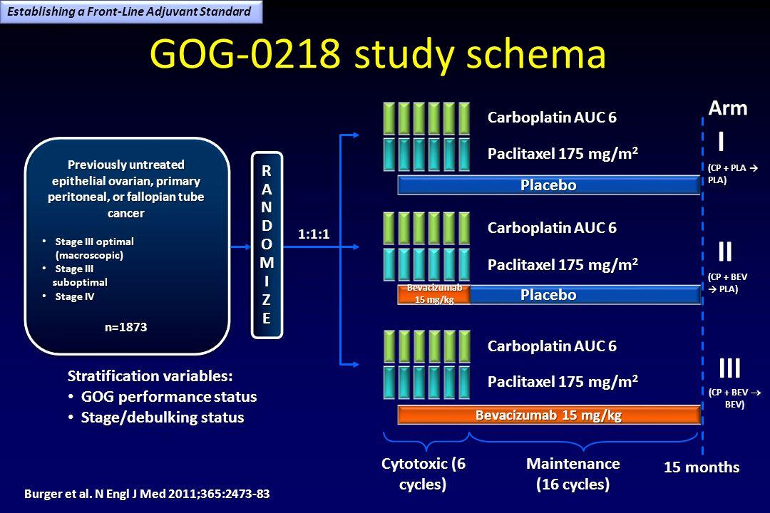 GOG-0218 study schema I II III Arm 15 months Paclitaxel 175 mg/m2