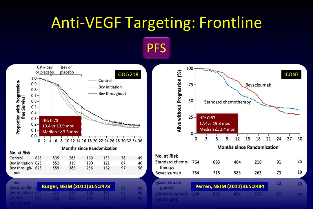 Anti-VEGF Targeting: Frontline