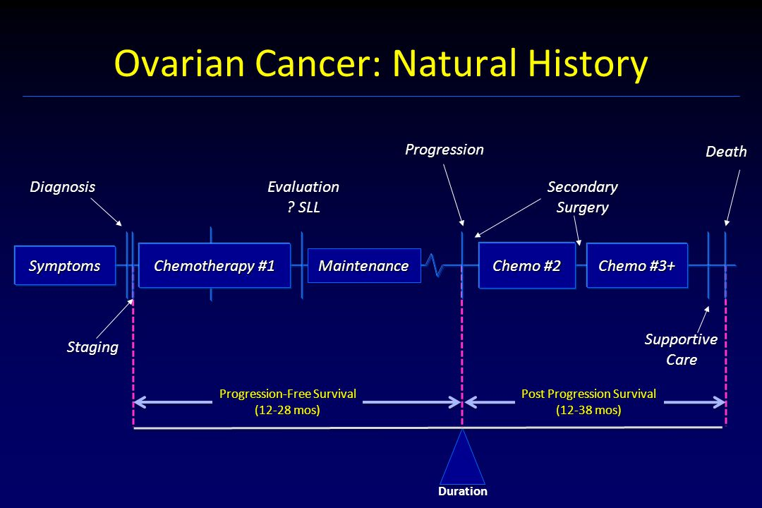 Ovarian Cancer: Natural History