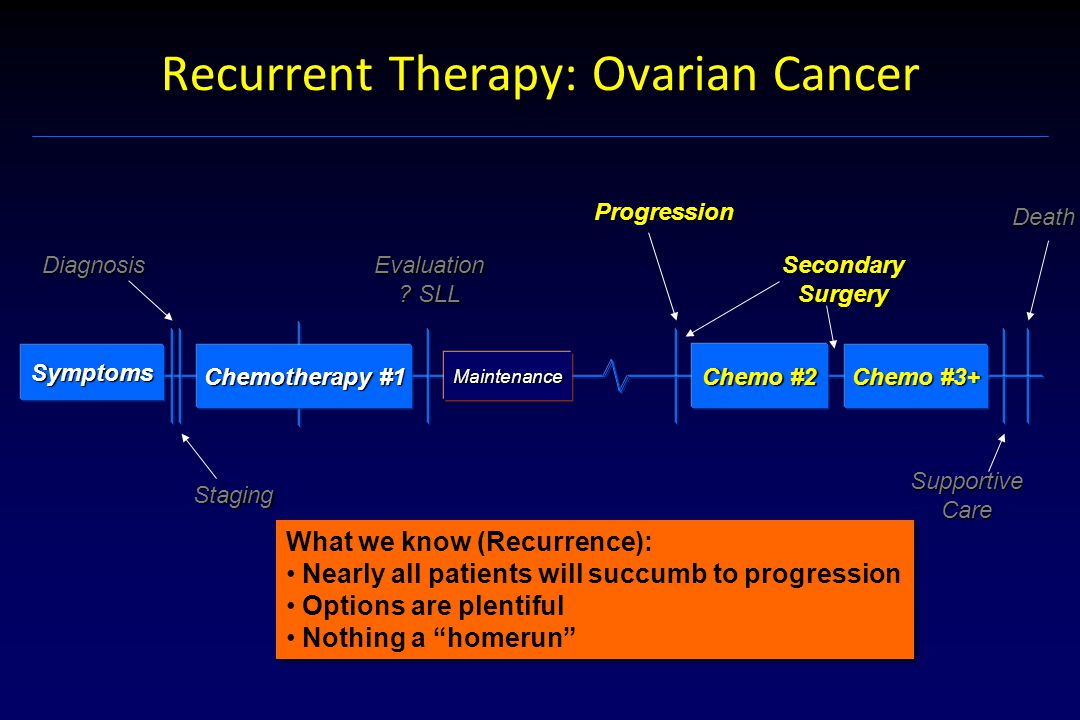 Recurrent Therapy: Ovarian Cancer