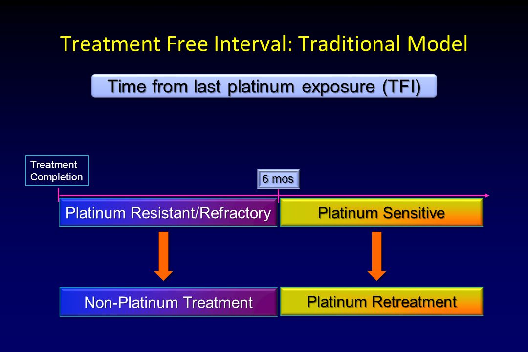Treatment Free Interval: Traditional Model