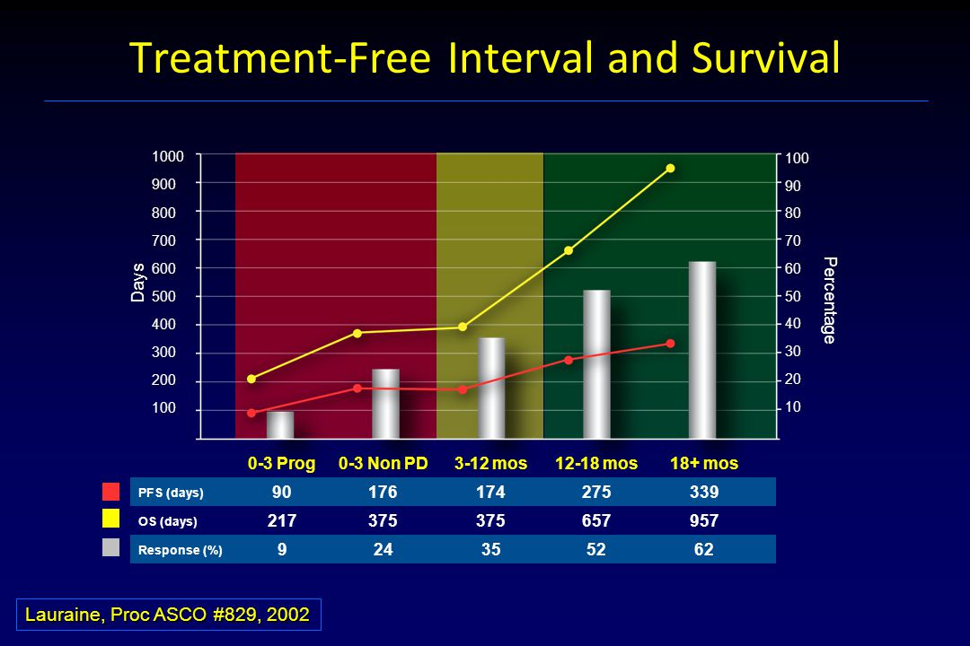 Treatment-Free Interval and Survival