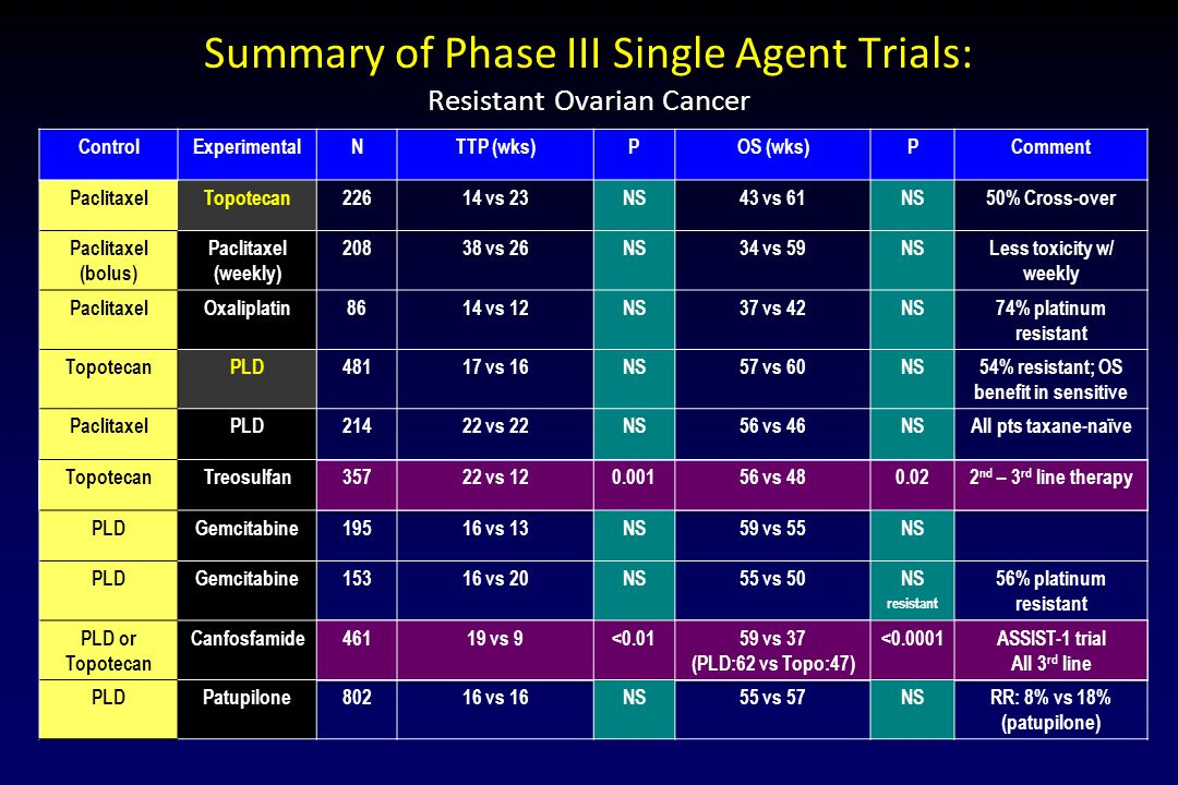Summary of Phase III Single Agent Trials: Resistant Ovarian Cancer