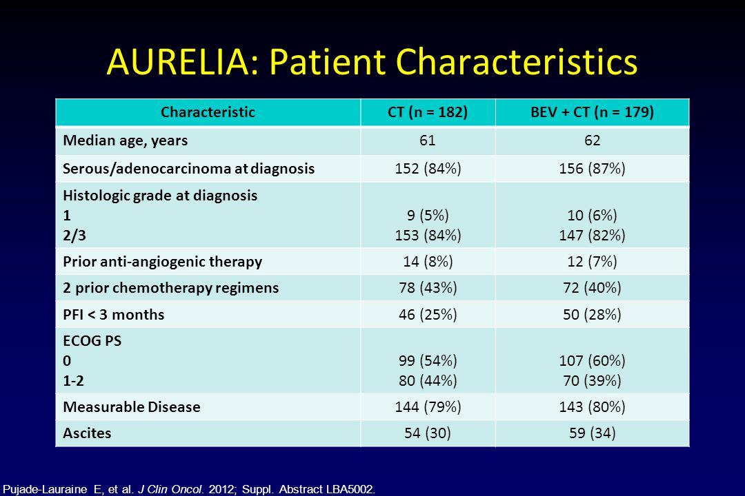 AURELIA: Patient Characteristics