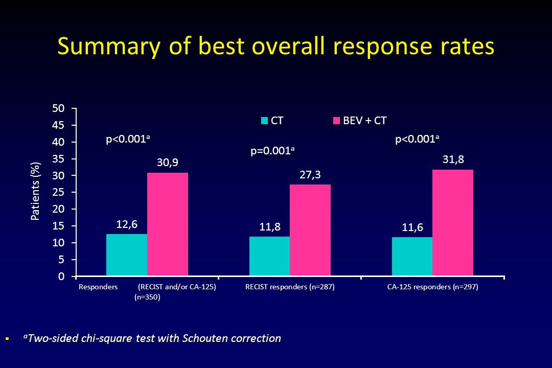 Summary of best overall response rates