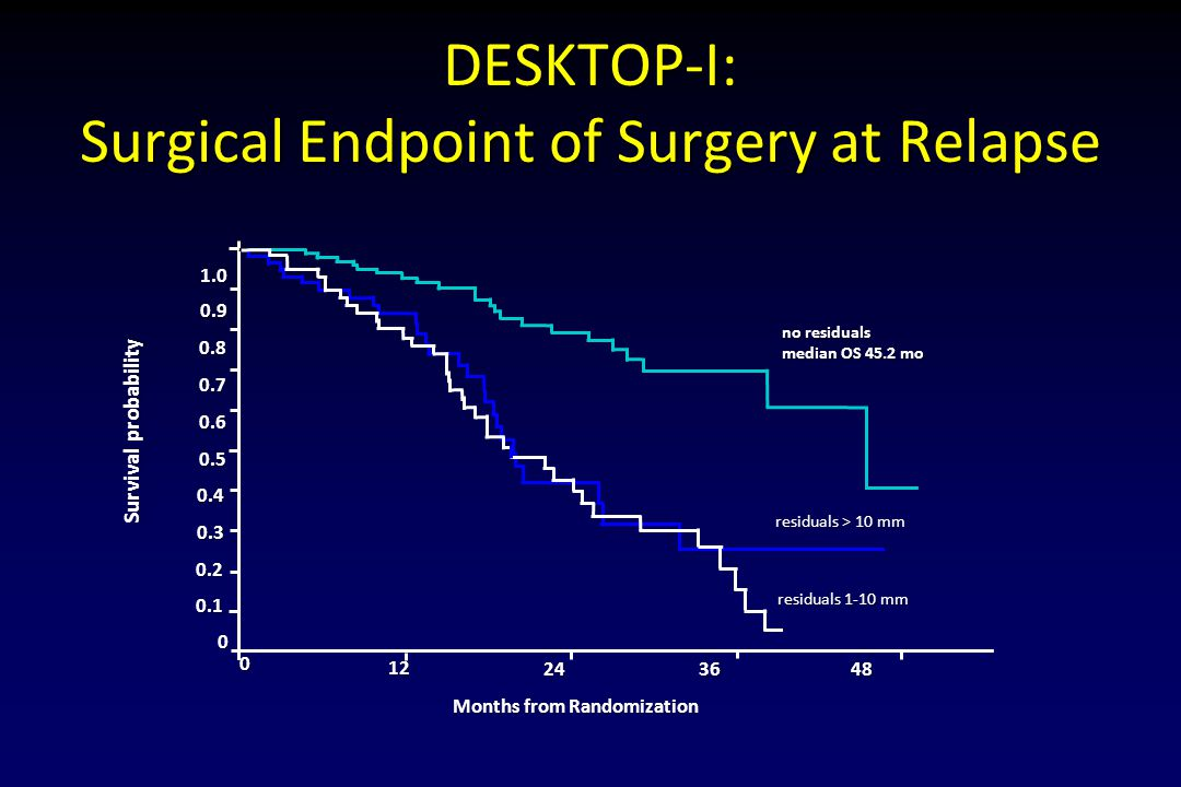 DESKTOP-I: Surgical Endpoint of Surgery at Relapse