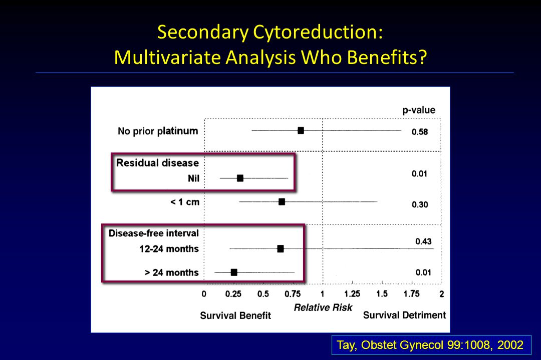 Secondary Cytoreduction: Multivariate Analysis Who Benefits