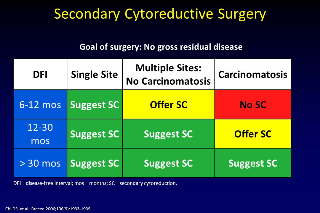 Secondary Cytoreductive Surgery