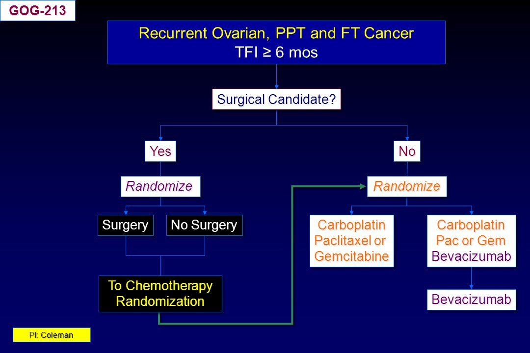 Recurrent Ovarian, PPT and FT Cancer
