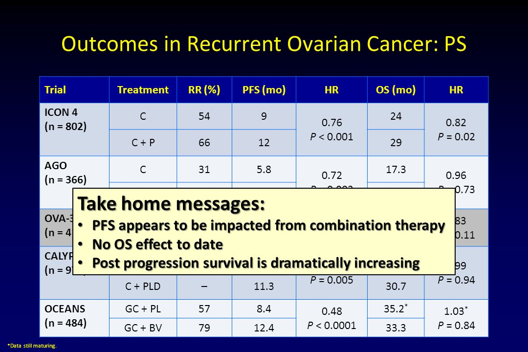 Outcomes in Recurrent Ovarian Cancer: PS