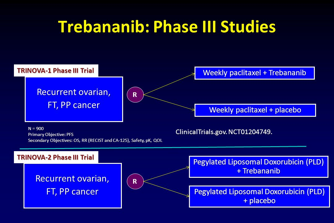 Trebananib: Phase III Studies