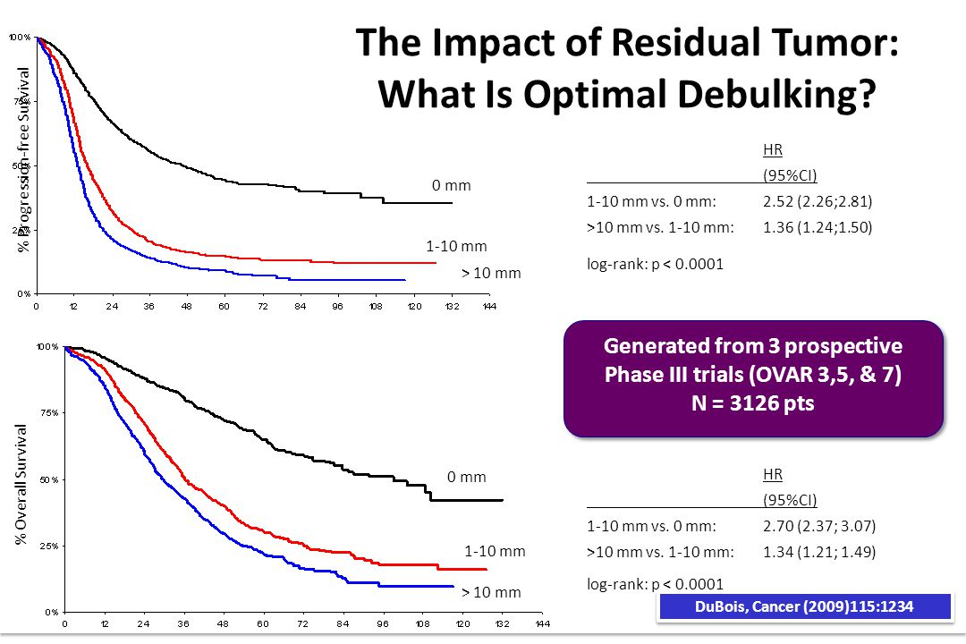The Impact of Residual Tumor: What Is Optimal Debulking