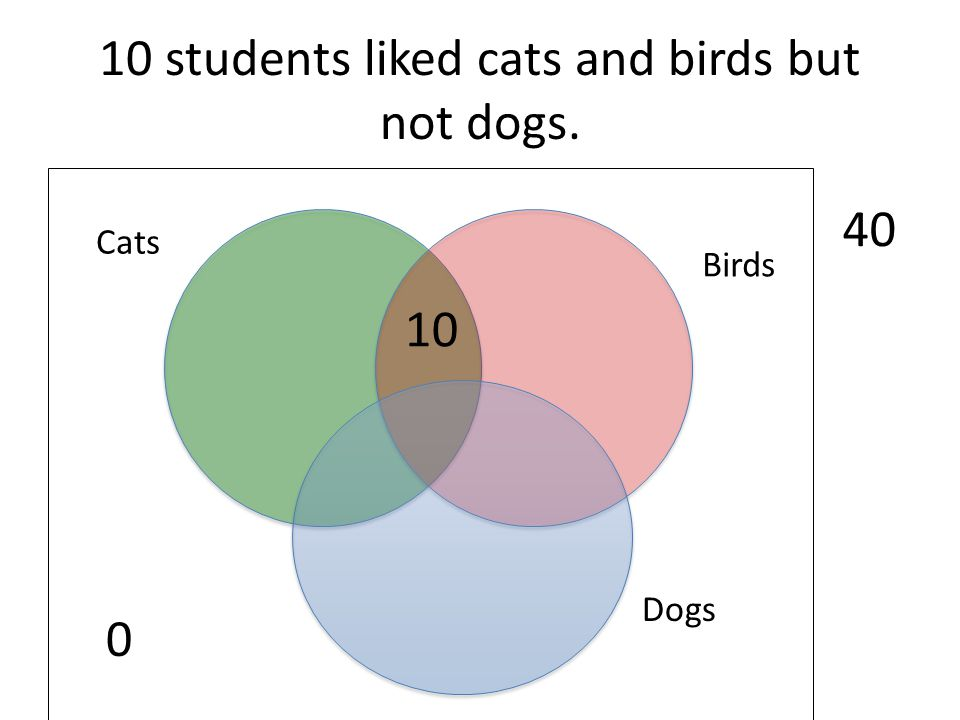 10 students liked cats and birds but not dogs.