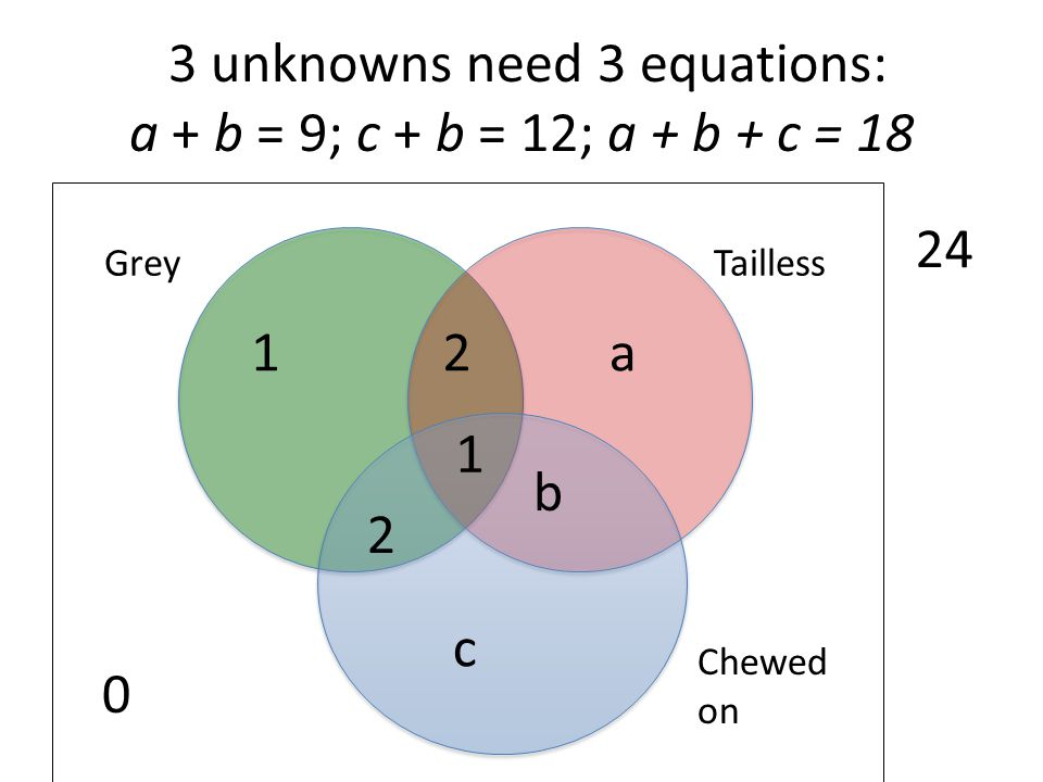 3 unknowns need 3 equations: a + b = 9; c + b = 12; a + b + c = 18