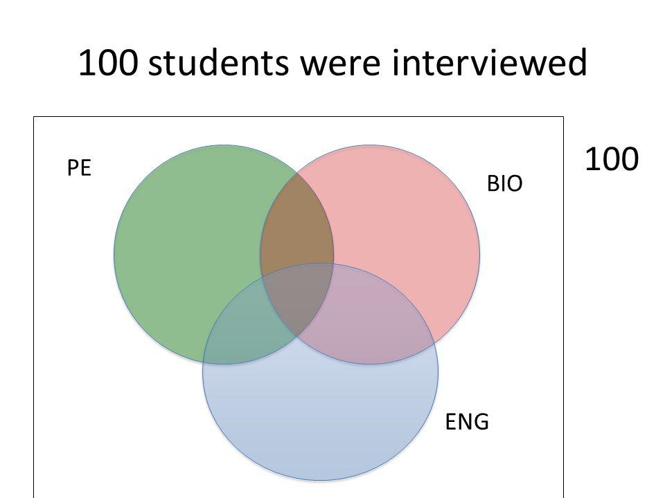 100 students were interviewed