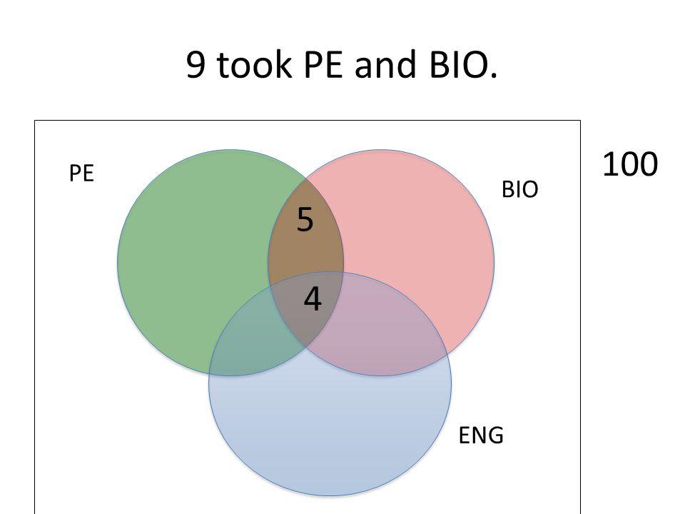 9 took PE and BIO. 100 PE BIO 5 4 ENG