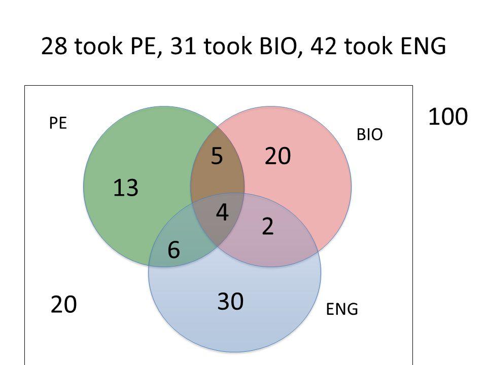 28 took PE, 31 took BIO, 42 took ENG