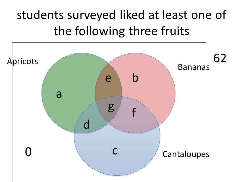 students surveyed liked at least one of the following three fruits