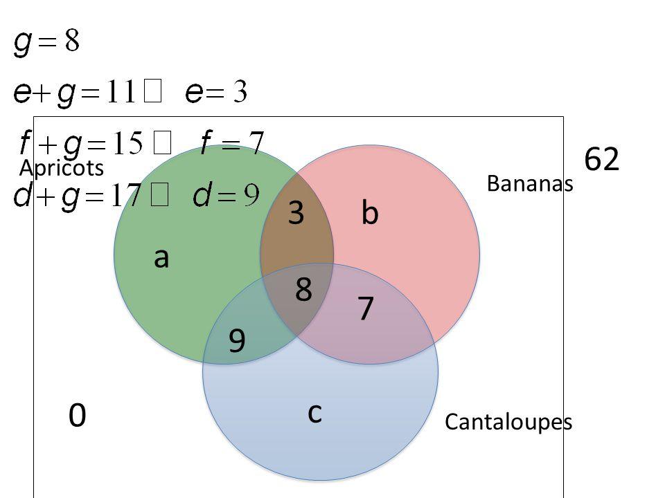 62 Apricots Bananas 3 b a 8 7 9 c Cantaloupes