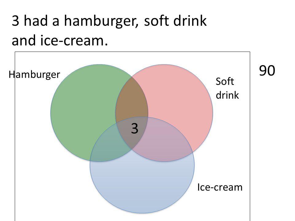 3 had a hamburger, soft drink and ice-cream.