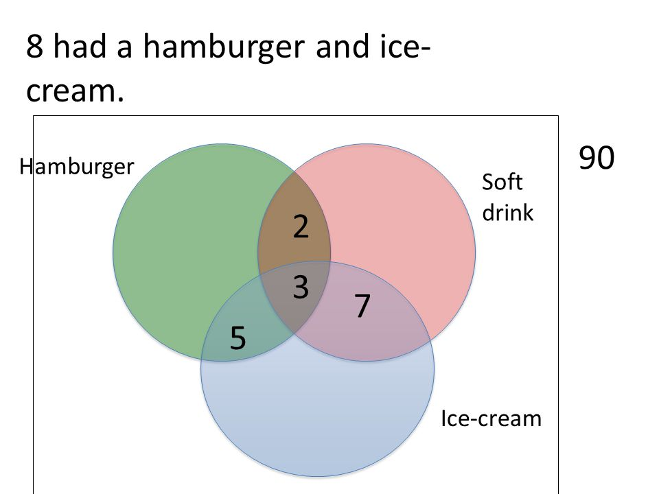 8 had a hamburger and ice-cream.