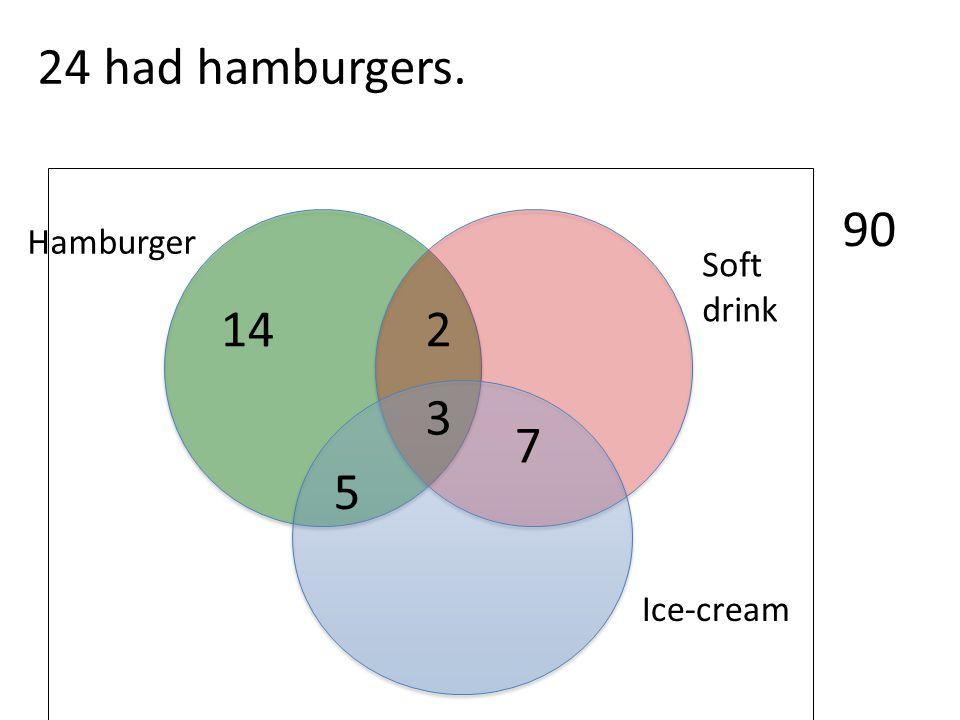 24 had hamburgers. 90 Hamburger Soft drink 14 2 3 7 5 Ice-cream