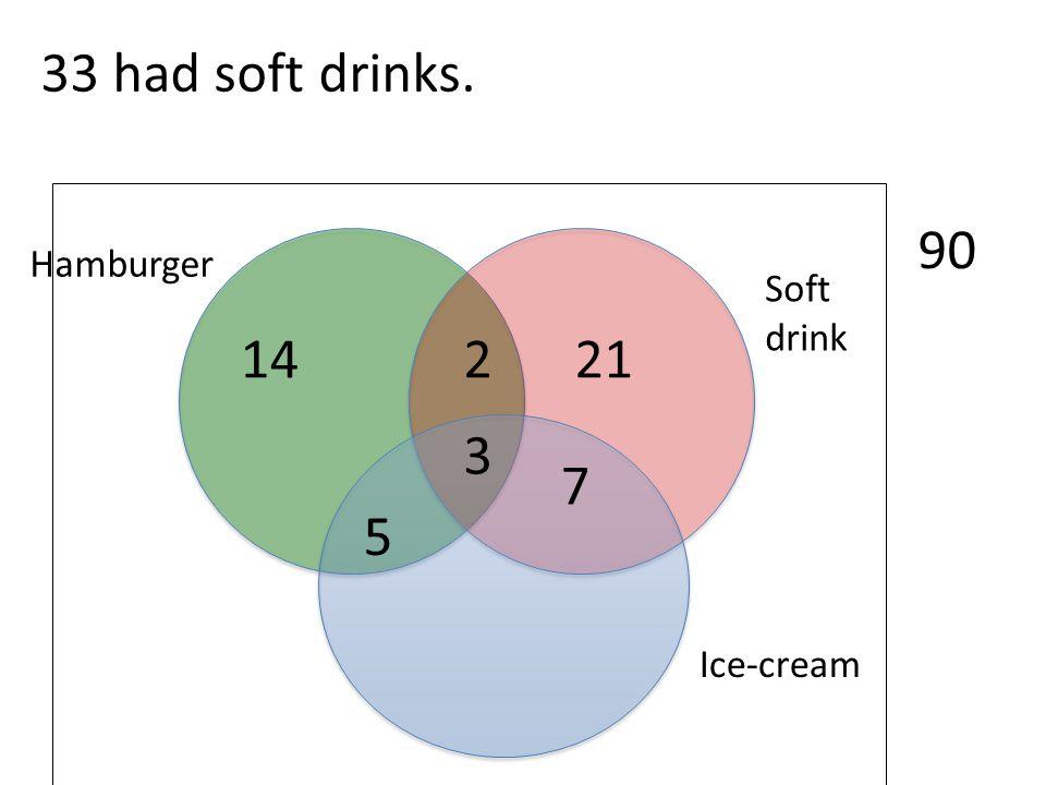 33 had soft drinks. 90 Hamburger Soft drink 14 2 21 3 7 5 Ice-cream
