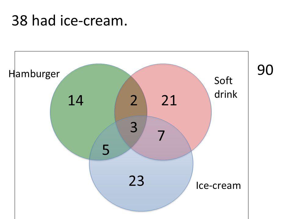 38 had ice-cream. 90 Hamburger Soft drink 14 2 21 3 7 5 23 Ice-cream