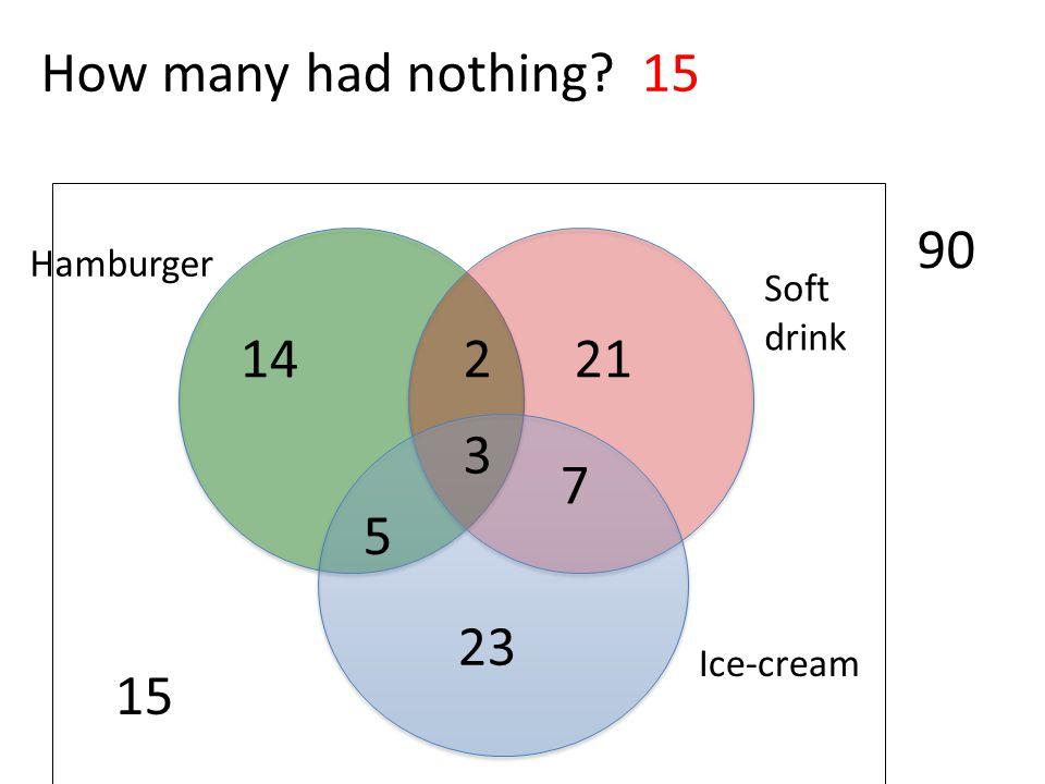 How many had nothing 15 15 90 14 2 21 3 7 5 23 Hamburger Soft drink