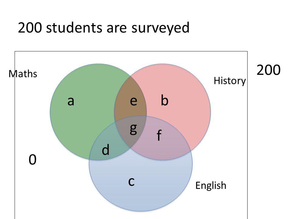 200 students are surveyed 200 Maths History a e b g f d c English