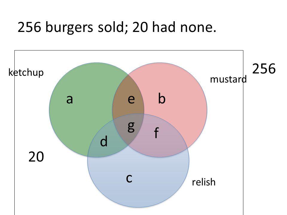 256 burgers sold; 20 had none. 20 256 a e b g f d c ketchup mustard