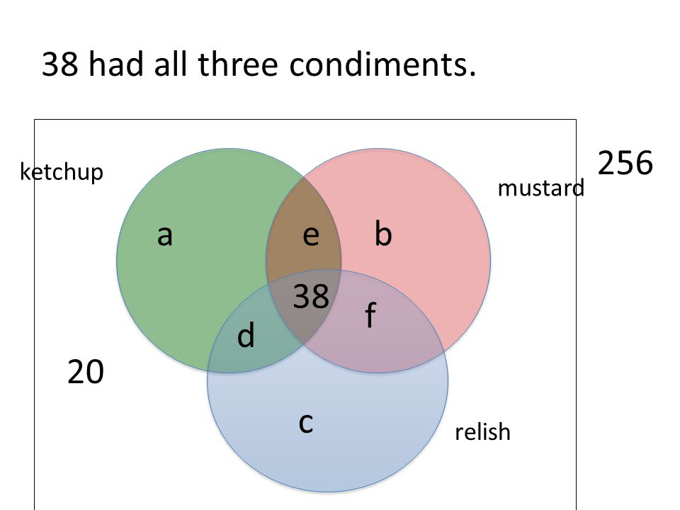 38 had all three condiments.